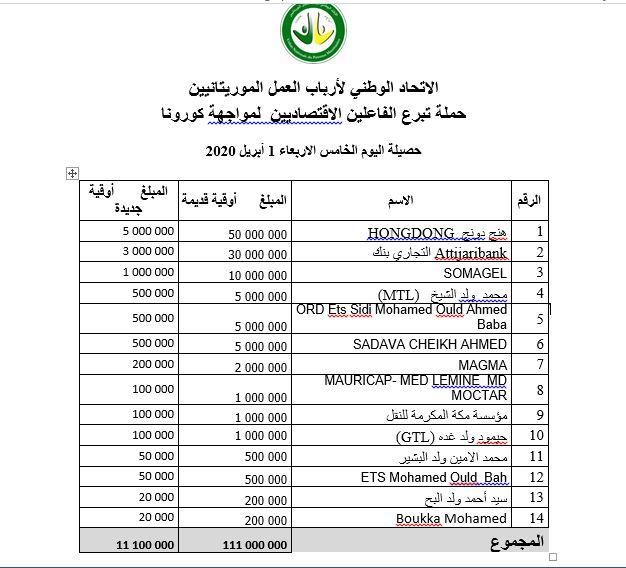 في خامس أيام التبرع 110 مليون من أرباب العمل
