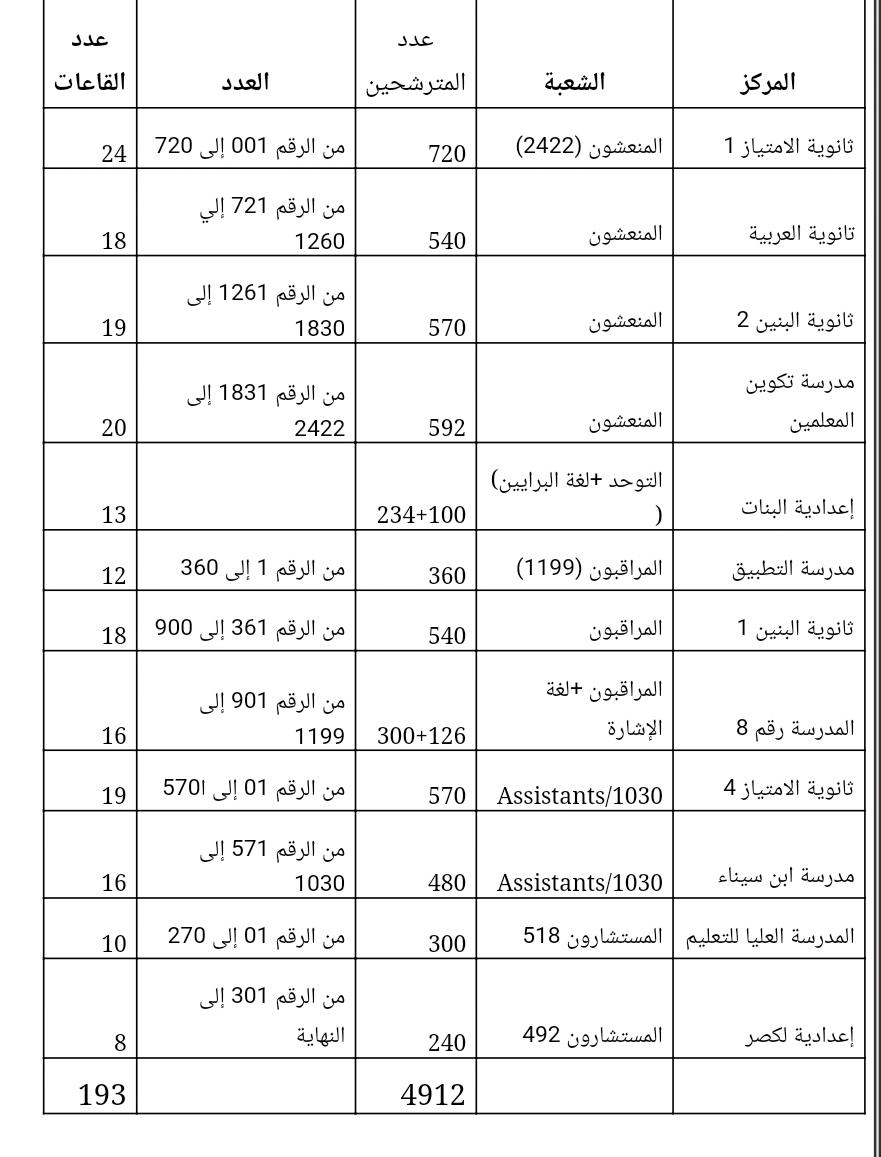 العمل الاجتماعي.. توزيع المترشحين حسب مراكز الامتحان